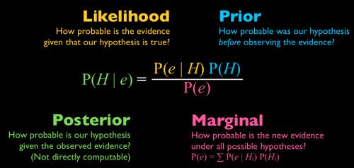 Image result for bayes theorem