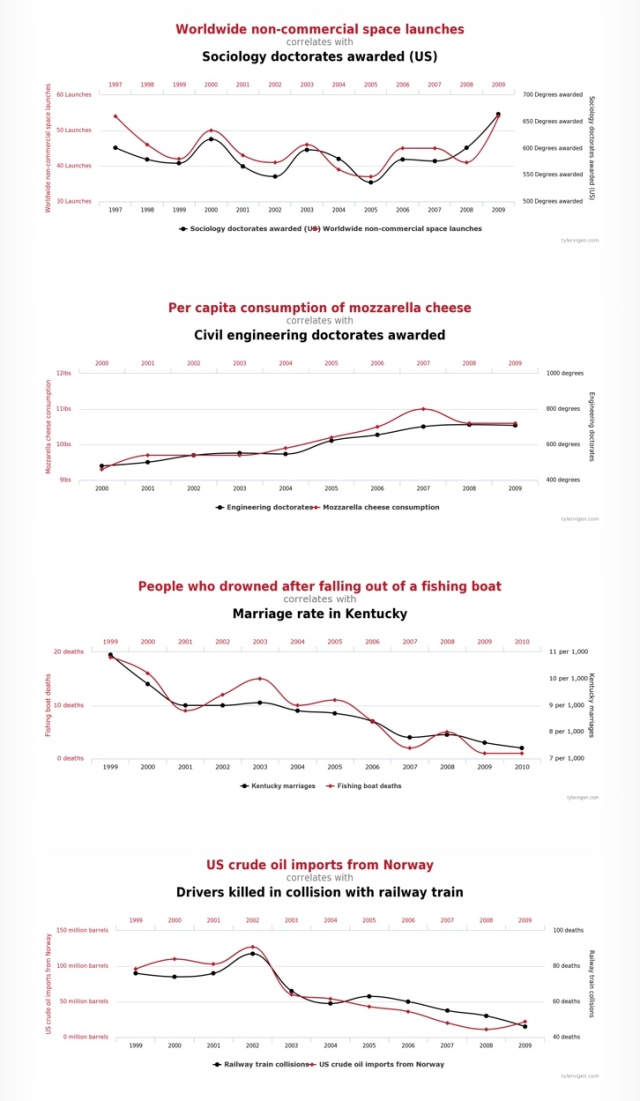 Tyler Vigens Spurious Correlations Blog >> Spurious Correlations Prior Probability